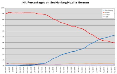 Home of KaiRo: Over 50% of SeaMonkey on German Project Site
